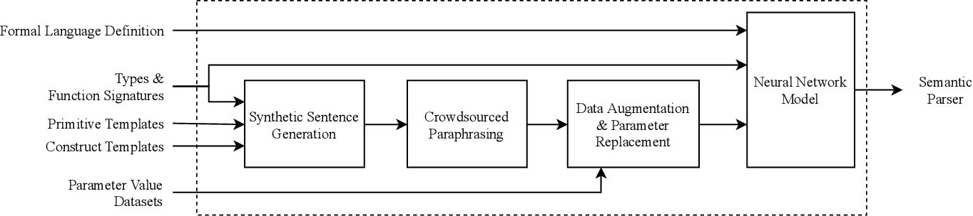 Figure 3 for Genie: A Generator of Natural Language Semantic Parsers for Virtual Assistant Commands