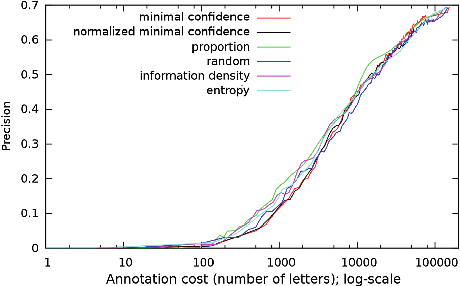 Fig. 6. Learning curve (precision rate vs. annotation cost expressed in words); SensEval-2 dataset; log-scale Fig. 7. Learning curve (precision rate in terms of correctly phonetized vs. annotation cost expressed in letters); Nettalk dataset; log-scale