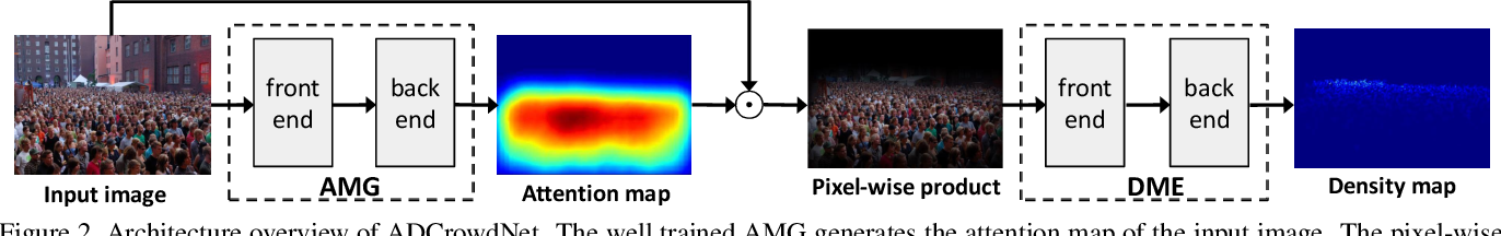 Figure 3 for ADCrowdNet: An Attention-injective Deformable Convolutional Network for Crowd Understanding