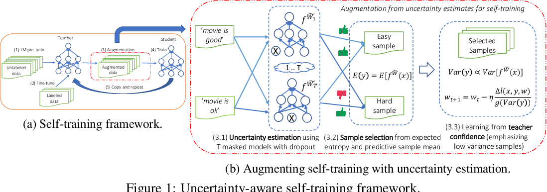 Figure 1 for Uncertainty-aware Self-training for Text Classification with Few Labels