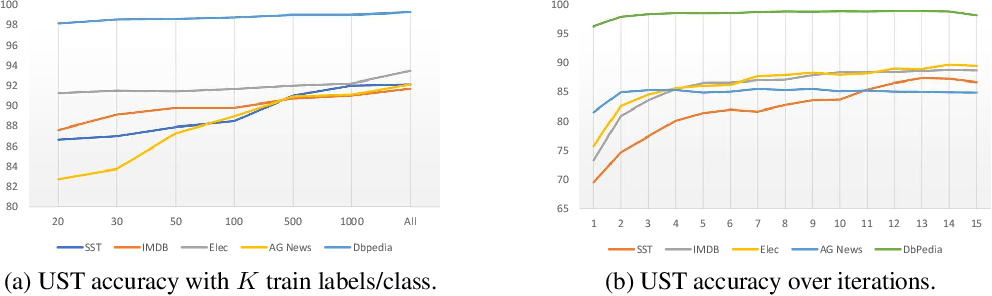 Figure 3 for Uncertainty-aware Self-training for Text Classification with Few Labels