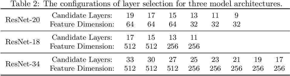 Figure 4 for Frustratingly Easy Transferability Estimation