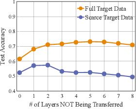 Figure 1 for Frustratingly Easy Transferability Estimation