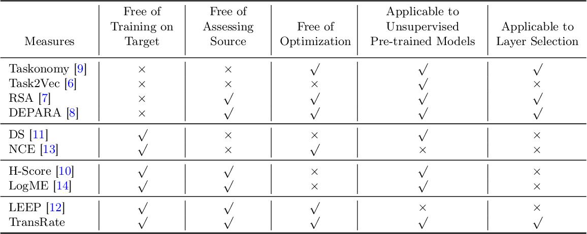 Figure 2 for Frustratingly Easy Transferability Estimation