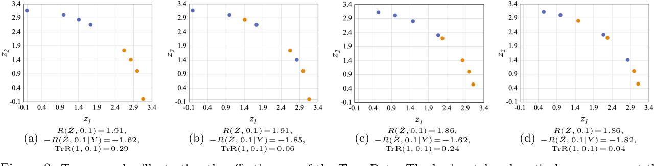 Figure 3 for Frustratingly Easy Transferability Estimation