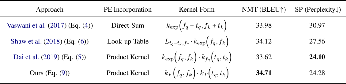 Figure 1 for Transformer Dissection: An Unified Understanding for Transformer's Attention via the Lens of Kernel