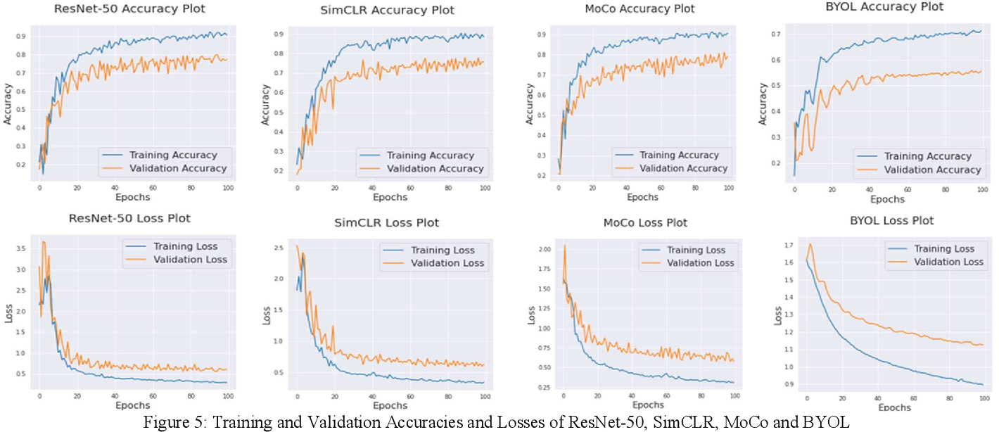 Figure 2 for Classification of Seeds using Domain Randomization on Self-Supervised Learning Frameworks