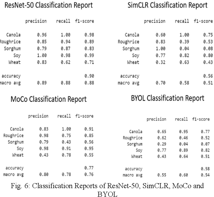 Figure 3 for Classification of Seeds using Domain Randomization on Self-Supervised Learning Frameworks