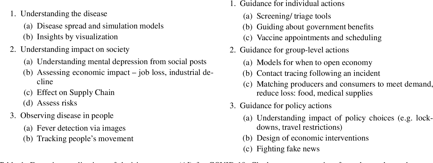Figure 1 for Did Chatbots Miss Their 'Apollo Moment'? A Survey of the Potential, Gaps and Lessons from Using Collaboration Assistants During COVID-19