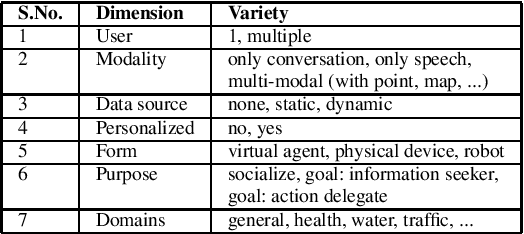Figure 2 for Did Chatbots Miss Their 'Apollo Moment'? A Survey of the Potential, Gaps and Lessons from Using Collaboration Assistants During COVID-19