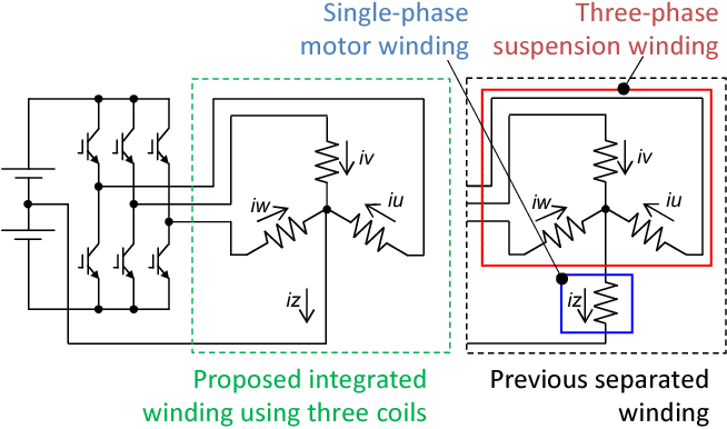 Investigation of integrated winding configuration for a two-DOF ...