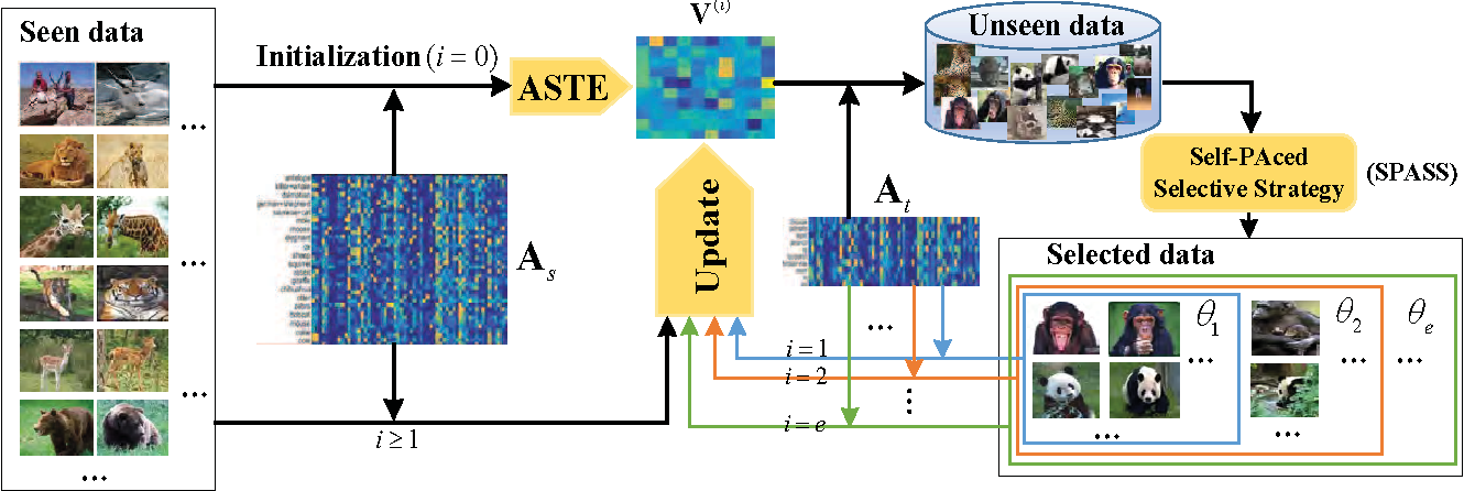 Figure 1 for Transductive Zero-Shot Learning with Adaptive Structural Embedding
