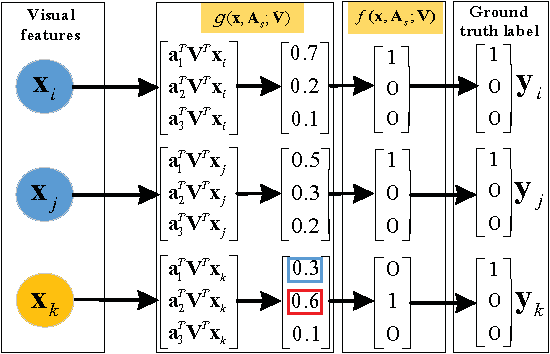 Figure 2 for Transductive Zero-Shot Learning with Adaptive Structural Embedding