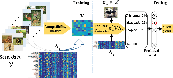 Figure 3 for Transductive Zero-Shot Learning with Adaptive Structural Embedding