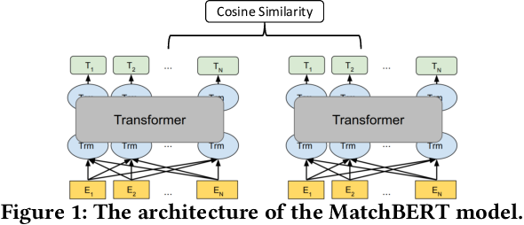 Figure 2 for Beyond 512 Tokens: Siamese Multi-depth Transformer-based Hierarchical Encoder for Document Matching