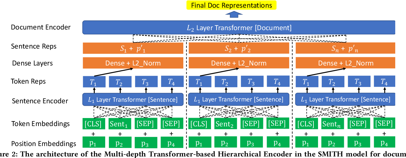 Figure 4 for Beyond 512 Tokens: Siamese Multi-depth Transformer-based Hierarchical Encoder for Document Matching