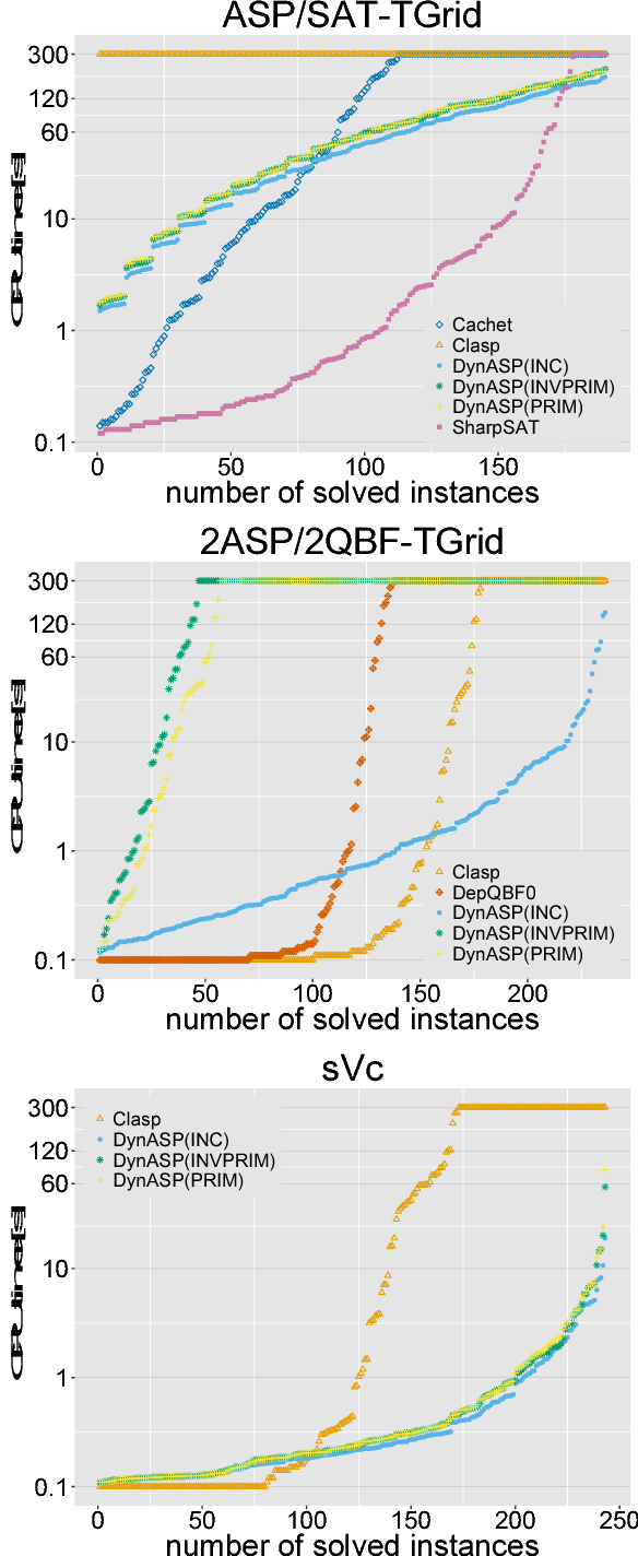 Figure 2 for Counting Answer Sets via Dynamic Programming