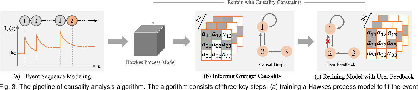 Figure 3 for Visual Causality Analysis of Event Sequence Data