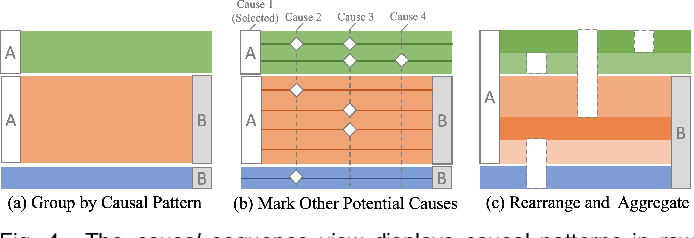Figure 4 for Visual Causality Analysis of Event Sequence Data