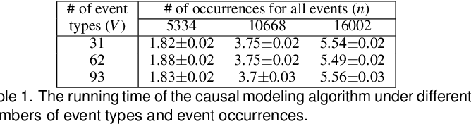 Figure 1 for Visual Causality Analysis of Event Sequence Data