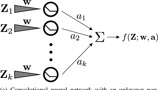 Figure 1 for Gradient Descent Learns One-hidden-layer CNN: Don't be Afraid of Spurious Local Minima