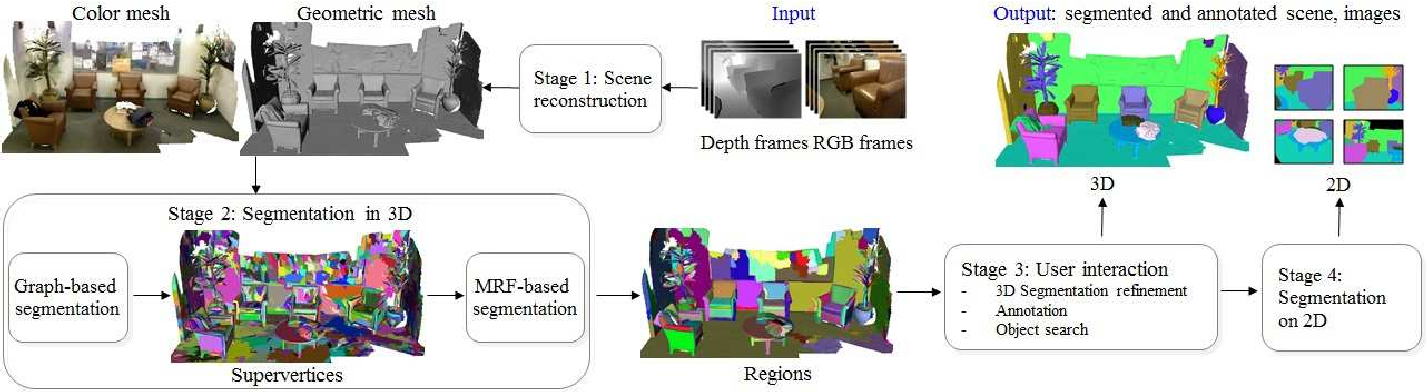 Figure 3 for A Robust 3D-2D Interactive Tool for Scene Segmentation and Annotation