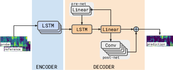 Figure 1 for A Neural Acoustic Echo Canceller Optimized Using An Automatic Speech Recognizer And Large Scale Synthetic Data