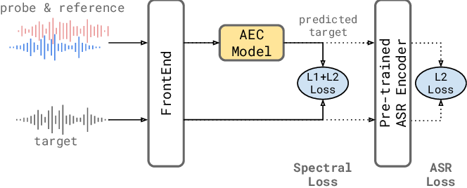 Figure 3 for A Neural Acoustic Echo Canceller Optimized Using An Automatic Speech Recognizer And Large Scale Synthetic Data