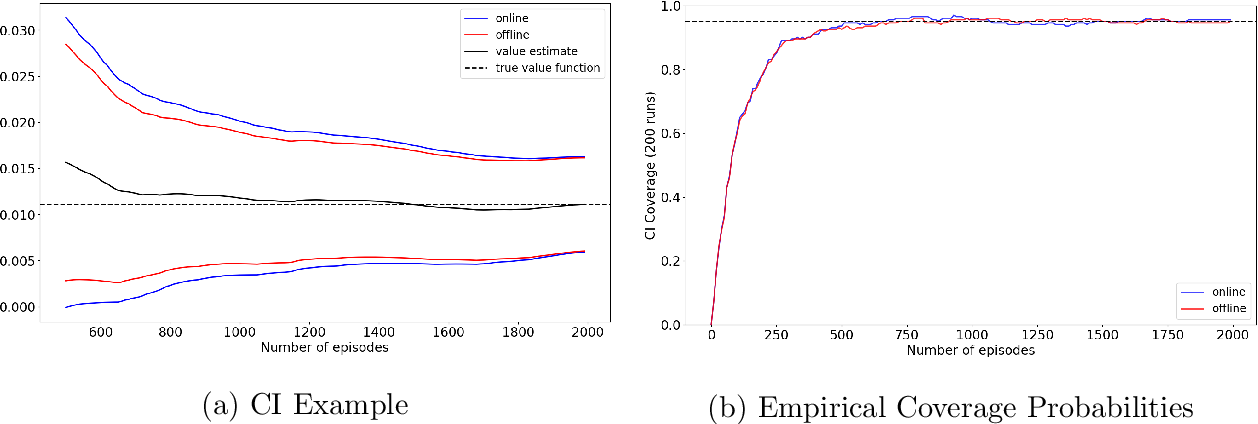 Figure 4 for Online Bootstrap Inference For Policy Evaluation in Reinforcement Learning