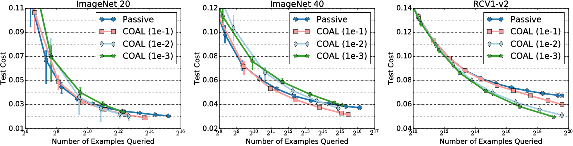 Figure 4 for Active Learning for Cost-Sensitive Classification