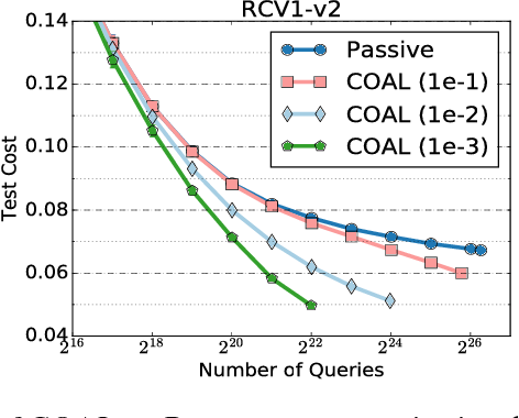 Figure 1 for Active Learning for Cost-Sensitive Classification