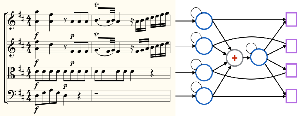 Figure 1 for Coupled Recurrent Models for Polyphonic Music Composition