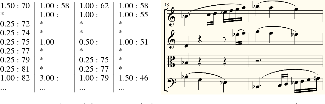 Figure 4 for Coupled Recurrent Models for Polyphonic Music Composition