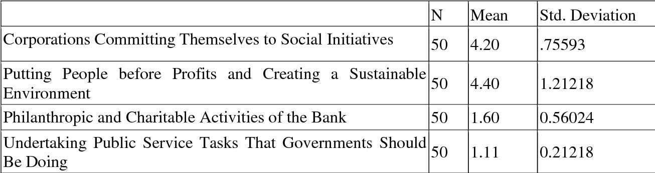 corporate social responsibility benefits