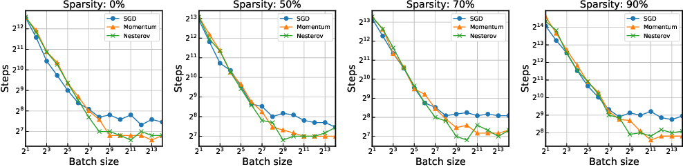 Figure 2 for Data Parallelism in Training Sparse Neural Networks