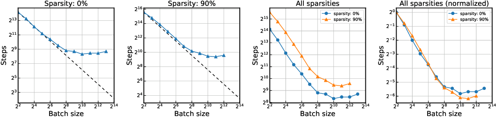 Figure 3 for Data Parallelism in Training Sparse Neural Networks