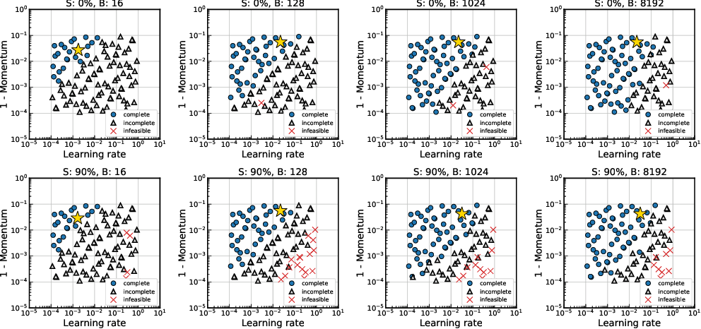 Figure 4 for Data Parallelism in Training Sparse Neural Networks