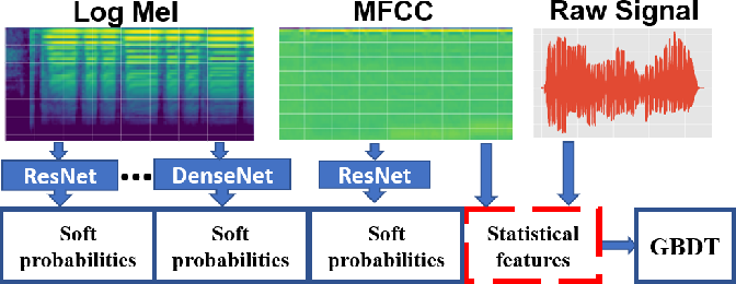 Figure 3 for General audio tagging with ensembling convolutional neural network and statistical features