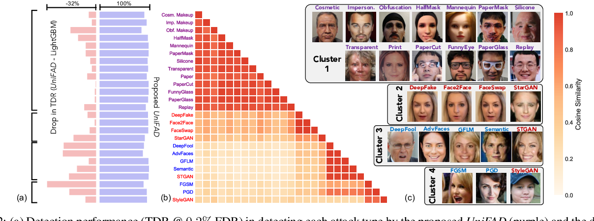 Figure 2 for Unified Detection of Digital and Physical Face Attacks