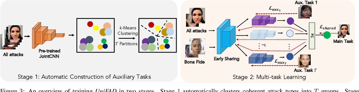 Figure 4 for Unified Detection of Digital and Physical Face Attacks