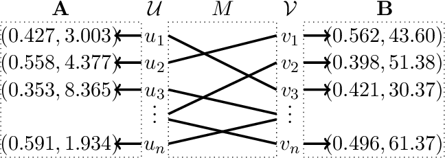 Figure 1 for Database Alignment with Gaussian Features