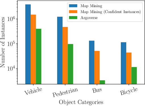 Figure 4 for 3D for Free: Crossmodal Transfer Learning using HD Maps