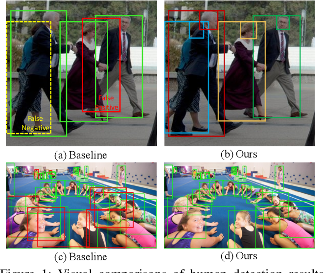 Figure 1 for Double Anchor R-CNN for Human Detection in a Crowd