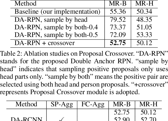 Figure 4 for Double Anchor R-CNN for Human Detection in a Crowd