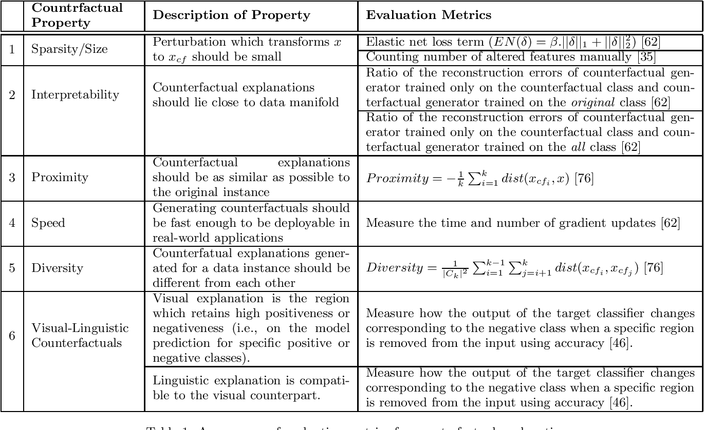 Figure 2 for Causal Interpretability for Machine Learning -- Problems, Methods and Evaluation