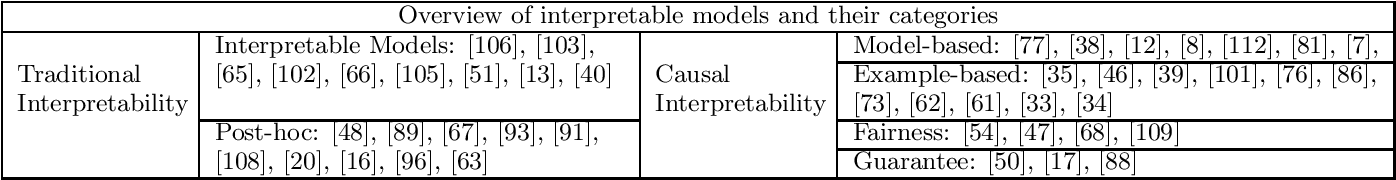 Figure 4 for Causal Interpretability for Machine Learning -- Problems, Methods and Evaluation