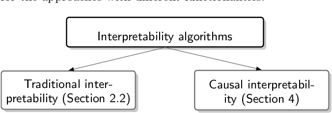 Figure 1 for Causal Interpretability for Machine Learning -- Problems, Methods and Evaluation