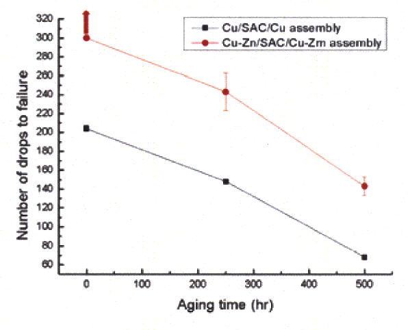 Figure 3. The average number of drops to failure of Cu/SAC/Cu and Cu-Zn/SAC/Cu-Zn assemblies was plotted with aging time