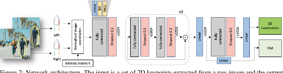 Figure 3 for MonStereo: When Monocular and Stereo Meet at the Tail of 3D Human Localization