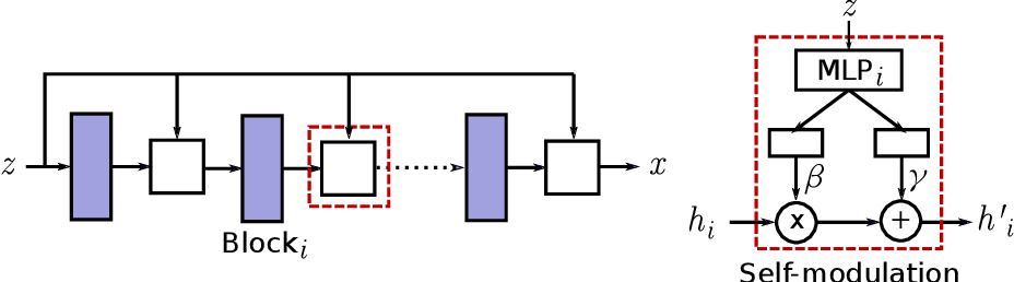 Figure 1 for On Self Modulation for Generative Adversarial Networks